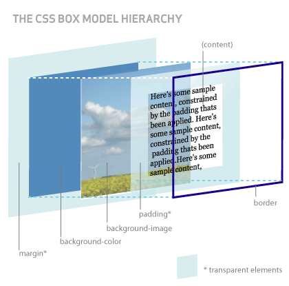 hicks 3d css box model