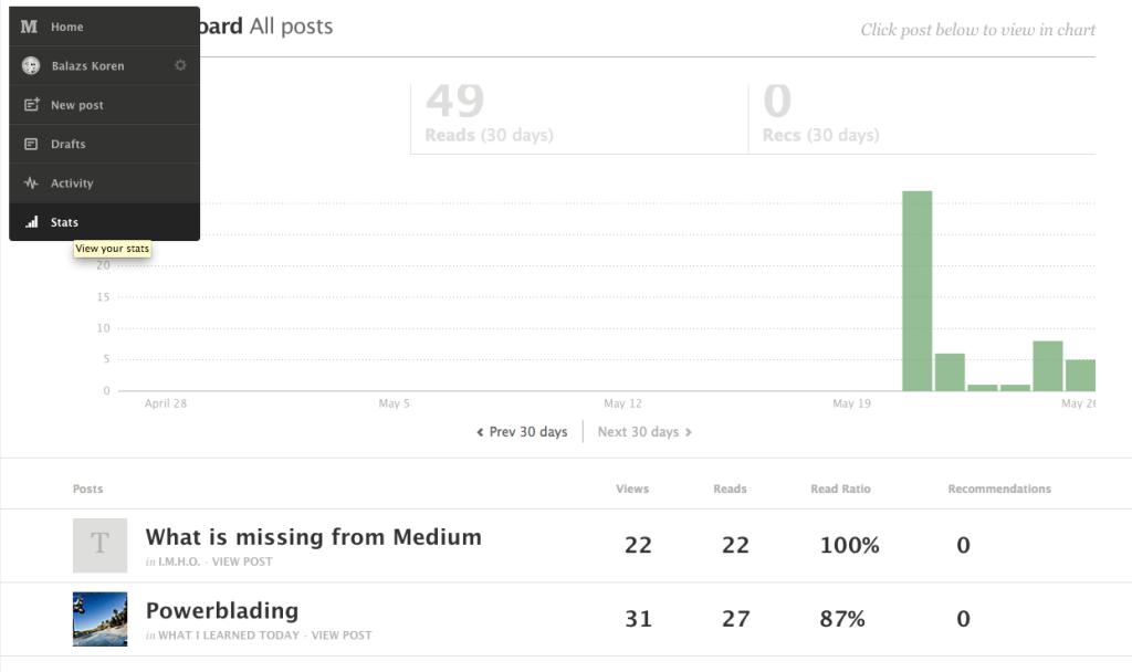 medium.com stats