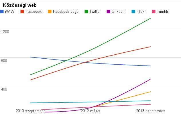 közösségi web számokban